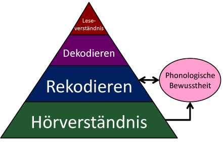 Lesemodell Pyramide